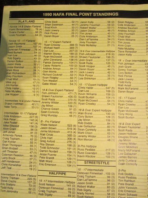 Nafa1990standings